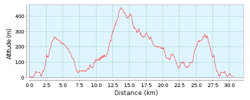NAXOS TRAIL RACE 30.5 graphic